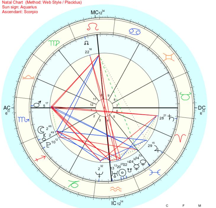 Astrology Kim Lip